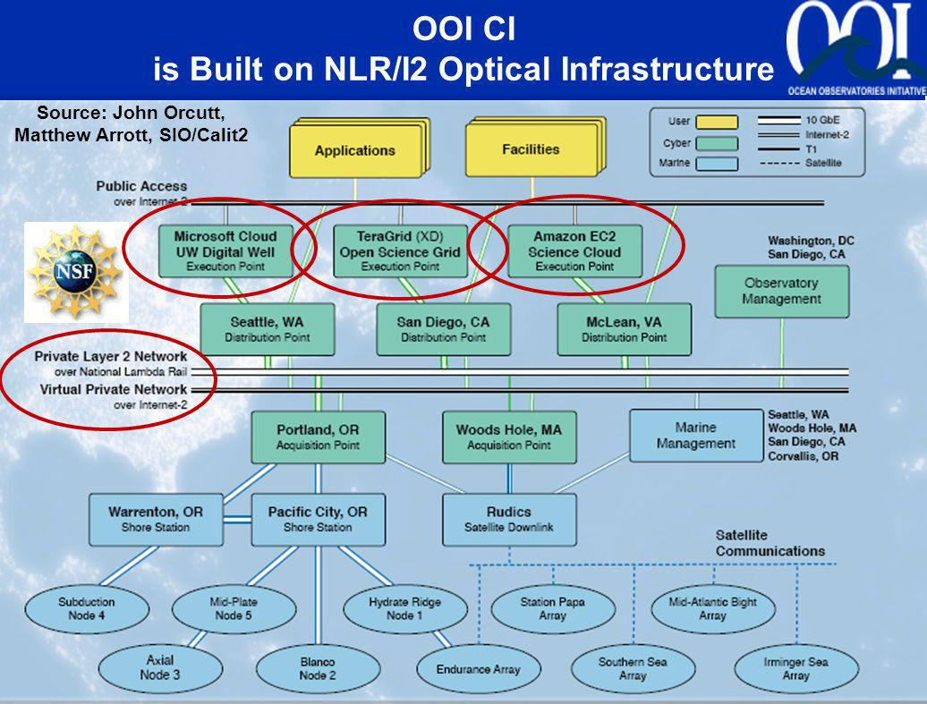 OOI CI Physical Network Implementation Source: John Orcutt, Matthew Arrott, SIO/Calit2 OOI CI is Built on NLR/I2 Optical Infrastructure
