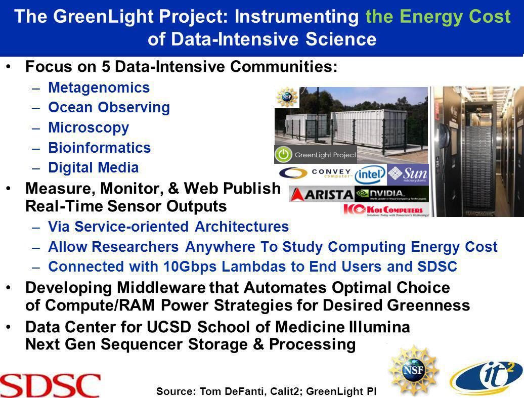 The GreenLight Project: Instrumenting the Energy Cost of Data-Intensive Science Focus on 5 Data-Intensive Communities: –Metagenomics –Ocean Observing –Microscopy –Bioinformatics –Digital Media Measure, Monitor, & Web Publish Real-Time Sensor Outputs –Via Service-oriented Architectures –Allow Researchers Anywhere To Study Computing Energy Cost –Connected with 10Gbps Lambdas to End Users and SDSC Developing Middleware that Automates Optimal Choice of Compute/RAM Power Strategies for Desired Greenness Data Center for UCSD School of Medicine Illumina Next Gen Sequencer Storage & Processing Source: Tom DeFanti, Calit2; GreenLight PI