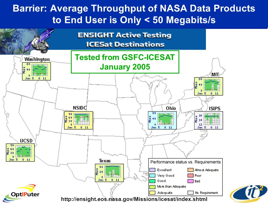 Barrier: Average Throughput of NASA Data Products to End User is Only < 50 Megabits/s Tested from GSFC-ICESAT January 2005 http://ensight.eos.nasa.gov/Missions/icesat/index.shtml