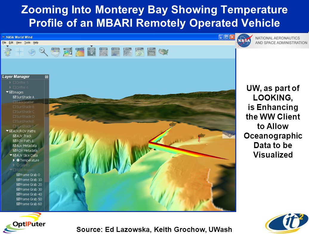Zooming Into Monterey Bay Showing Temperature Profile of an MBARI Remotely Operated Vehicle UW, as part of LOOKING, is Enhancing the WW Client to Allow Oceanographic Data to be Visualized Source: Ed Lazowska, Keith Grochow, UWash