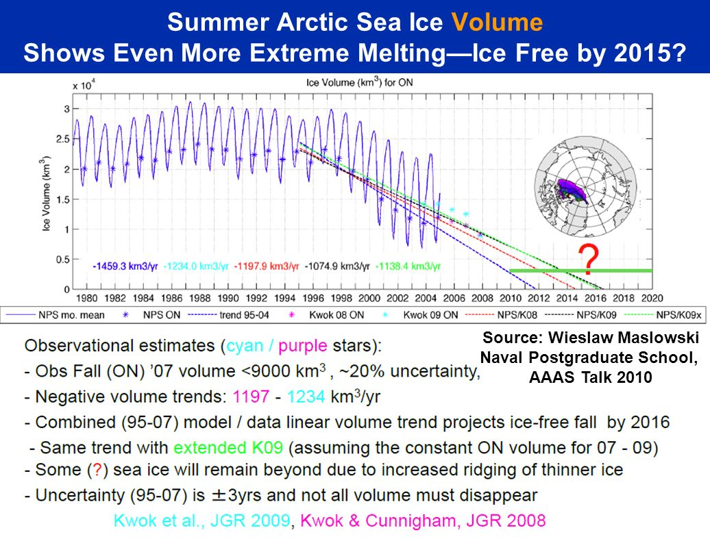 Summer Arctic Sea Ice Volume Shows Even More Extreme MeltingIce Free by 2015.
