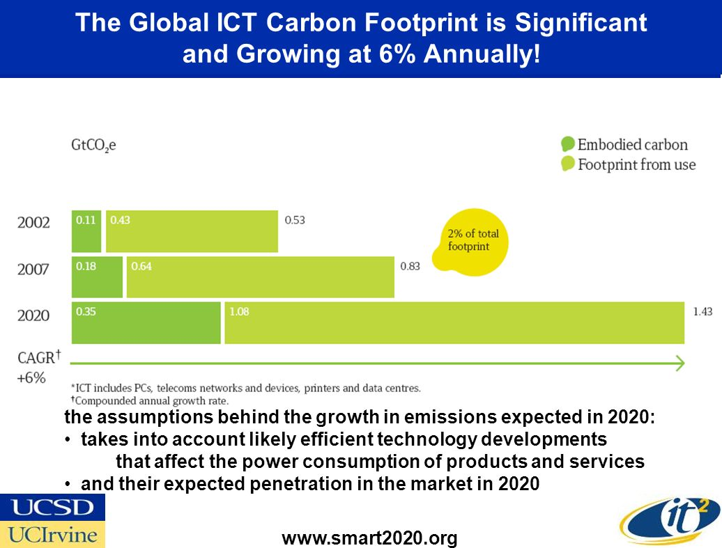 The Global ICT Carbon Footprint is Significant and Growing at 6% Annually.