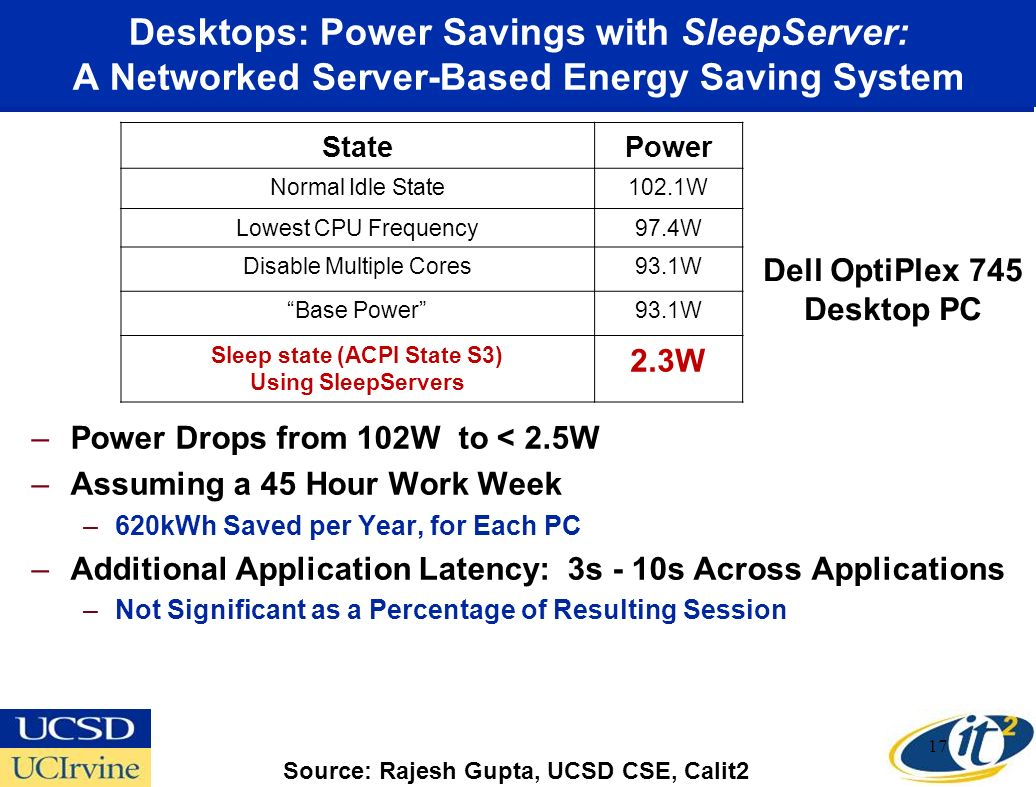 Desktops: Power Savings with SleepServer: A Networked Server-Based Energy Saving System –Power Drops from 102W to < 2.5W –Assuming a 45 Hour Work Week –620kWh Saved per Year, for Each PC –Additional Application Latency: 3s - 10s Across Applications –Not Significant as a Percentage of Resulting Session 17 StatePower Normal Idle State102.1W Lowest CPU Frequency97.4W Disable Multiple Cores93.1W Base Power93.1W Sleep state (ACPI State S3) Using SleepServers 2.3W Dell OptiPlex 745 Desktop PC Source: Rajesh Gupta, UCSD CSE, Calit2
