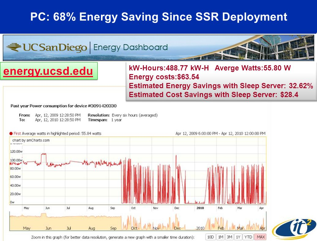 PC: 68% Energy Saving Since SSR Deployment kW-Hours:488.77 kW-H Averge Watts:55.80 W Energy costs:$63.54 Estimated Energy Savings with Sleep Server: 32.62% Estimated Cost Savings with Sleep Server: $28.4 kW-Hours:488.77 kW-H Averge Watts:55.80 W Energy costs:$63.54 Estimated Energy Savings with Sleep Server: 32.62% Estimated Cost Savings with Sleep Server: $28.4 energy.ucsd.edu