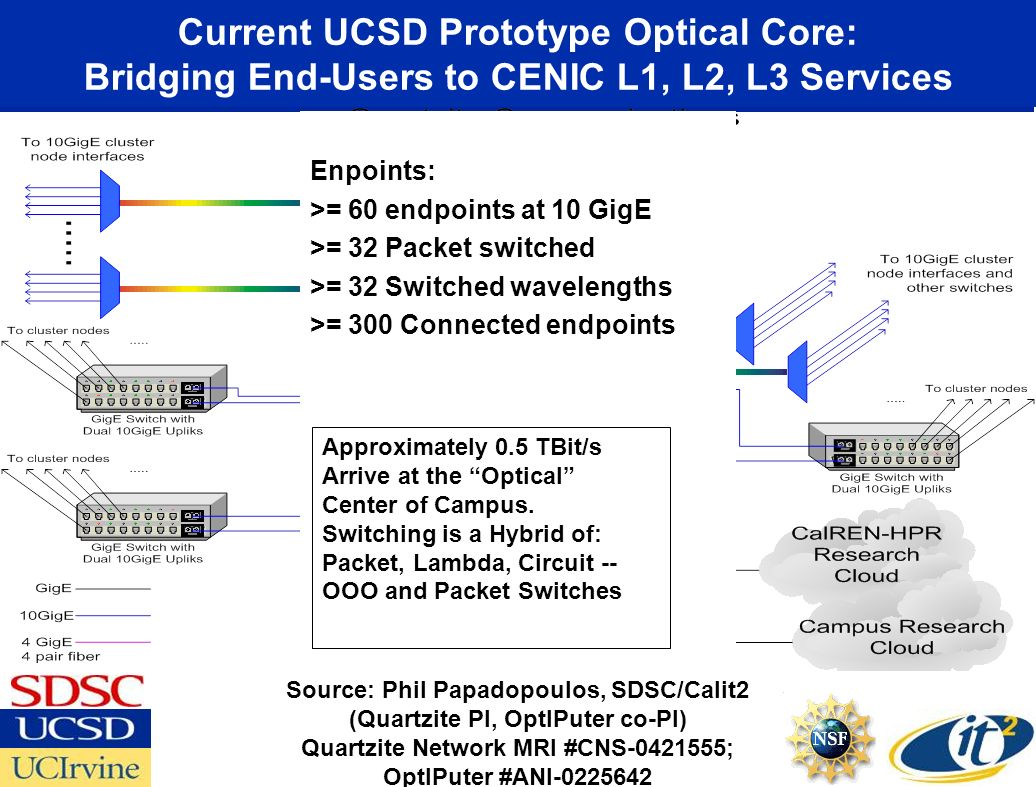Current UCSD Prototype Optical Core: Bridging End-Users to CENIC L1, L2, L3 Services Source: Phil Papadopoulos, SDSC/Calit2 (Quartzite PI, OptIPuter co-PI) Quartzite Network MRI #CNS-0421555; OptIPuter #ANI-0225642 Lucent Glimmerglass Force10 Enpoints: >= 60 endpoints at 10 GigE >= 32 Packet switched >= 32 Switched wavelengths >= 300 Connected endpoints Approximately 0.5 TBit/s Arrive at the Optical Center of Campus.
