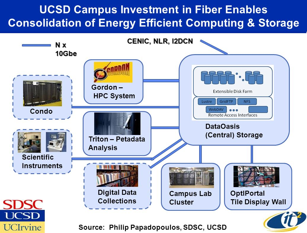UCSD Campus Investment in Fiber Enables Consolidation of Energy Efficient Computing & Storage DataOasis (Central) Storage OptIPortal Tile Display Wall Campus Lab Cluster Digital Data Collections Triton – Petadata Analysis Gordon – HPC System Cluster Condo Scientific Instruments N x 10Gbe CENIC, NLR, I2DCN Source: Philip Papadopoulos, SDSC, UCSD