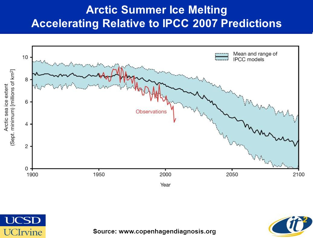 Arctic Summer Ice Melting Accelerating Relative to IPCC 2007 Predictions Source: www.copenhagendiagnosis.org