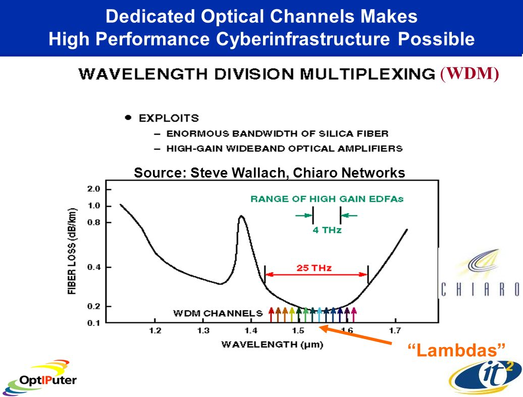 Dedicated Optical Channels Makes High Performance Cyberinfrastructure Possible (WDM) Source: Steve Wallach, Chiaro Networks Lambdas