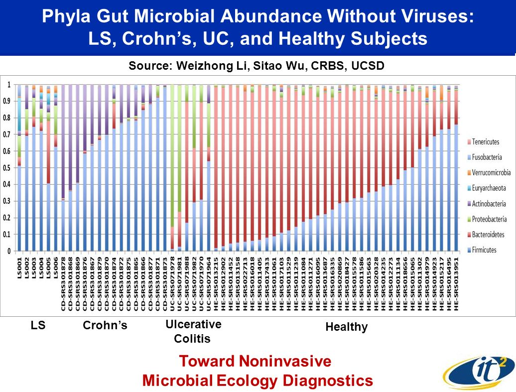 Phyla Gut Microbial Abundance Without Viruses: LS, Crohns, UC, and Healthy Subjects Crohns Ulcerative Colitis Healthy LS Toward Noninvasive Microbial Ecology Diagnostics Source: Weizhong Li, Sitao Wu, CRBS, UCSD