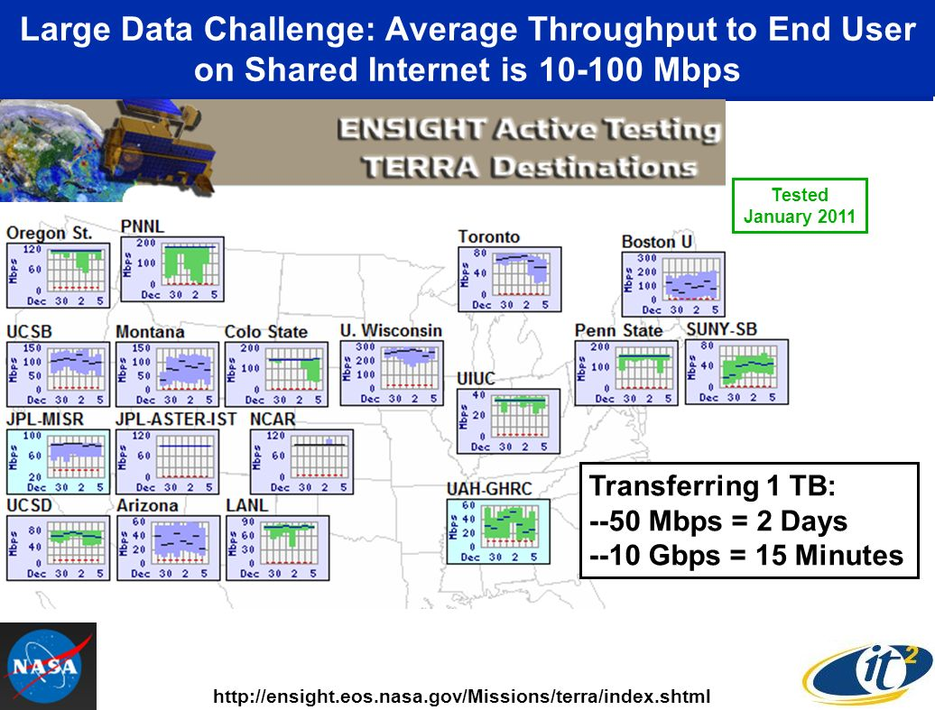 Large Data Challenge: Average Throughput to End User on Shared Internet is 10-100 Mbps http://ensight.eos.nasa.gov/Missions/terra/index.shtml Transferring 1 TB: --50 Mbps = 2 Days --10 Gbps = 15 Minutes Tested January 2011