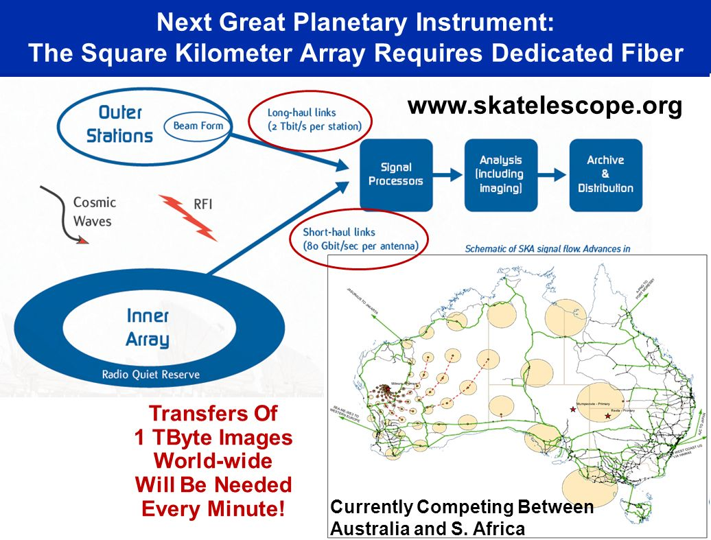 Next Great Planetary Instrument: The Square Kilometer Array Requires Dedicated Fiber Transfers Of 1 TByte Images World-wide Will Be Needed Every Minute.