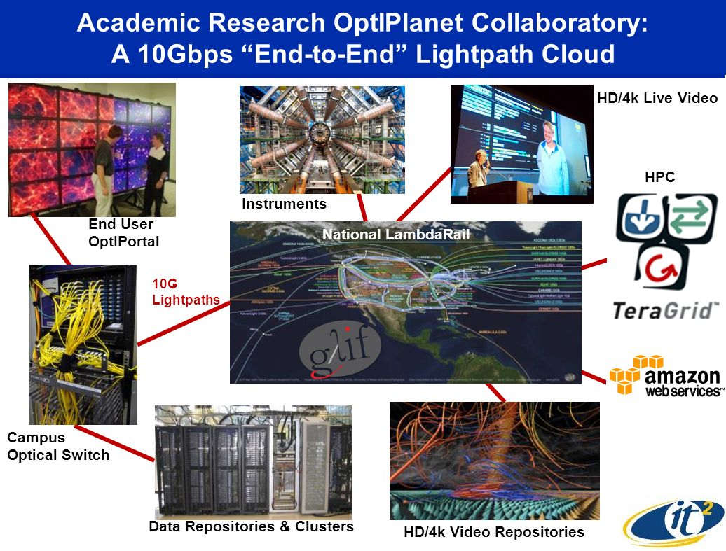 Academic Research OptIPlanet Collaboratory: A 10Gbps End-to-End Lightpath Cloud National LambdaRail Campus Optical Switch Data Repositories & Clusters HPC HD/4k Video Repositories End User OptIPortal 10G Lightpaths HD/4k Live Video Instruments