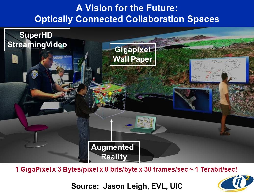 A Vision for the Future: Optically Connected Collaboration Spaces Source: Jason Leigh, EVL, UIC Augmented Reality SuperHD StreamingVideo Gigapixel Wall Paper 1 GigaPixel x 3 Bytes/pixel x 8 bits/byte x 30 frames/sec ~ 1 Terabit/sec!
