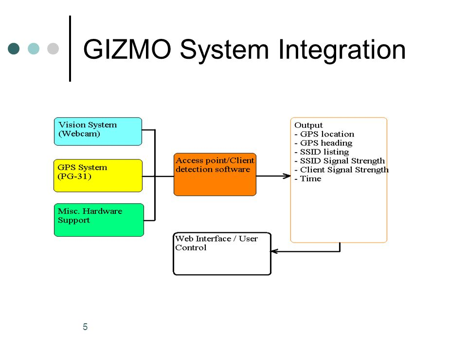 5 GIZMO System Integration
