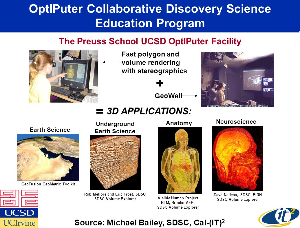 Fast polygon and volume rendering with stereographics GeoWall Earth Science GeoFusion GeoMatrix Toolkit Underground Earth Science Rob Mellors and Eric Frost, SDSU SDSC Volume Explorer Dave Nadeau, SDSC, BIRN SDSC Volume Explorer Neuroscience Anatomy Visible Human Project NLM, Brooks AFB, SDSC Volume Explorer 3D APPLICATIONS: + = OptIPuter Collaborative Discovery Science Education Program The Preuss School UCSD OptIPuter Facility Source: Michael Bailey, SDSC, Cal-(IT) 2