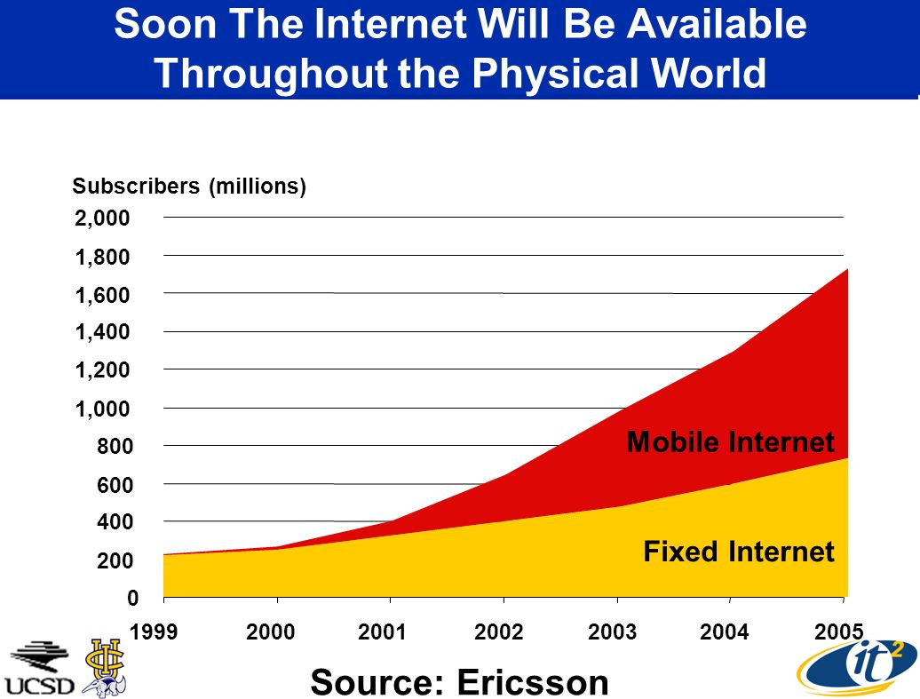 Soon The Internet Will Be Available Throughout the Physical World 0 200 400 600 800 1,000 1,200 1,400 1,600 1,800 2,000 1999200020012002200320042005 Mobile Internet Fixed Internet Subscribers (millions) Source: Ericsson