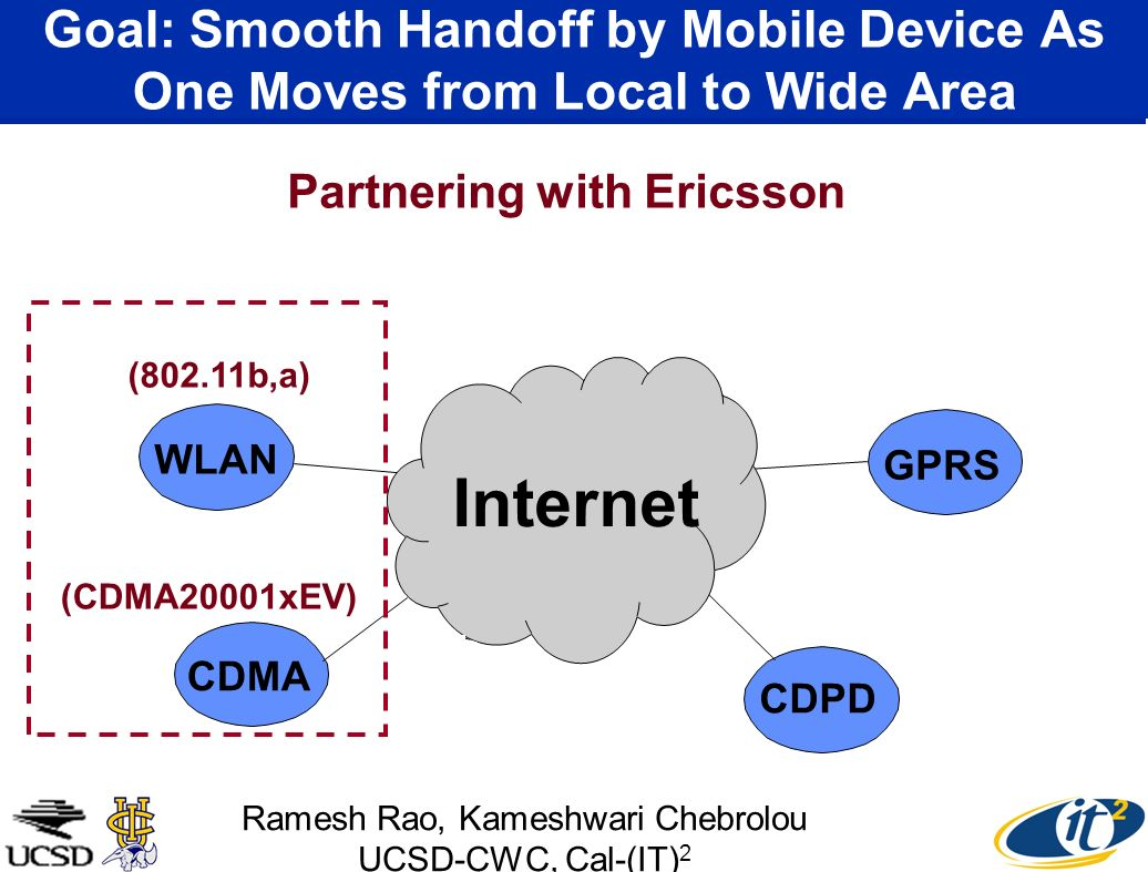 Goal: Smooth Handoff by Mobile Device As One Moves from Local to Wide Area WLAN GPRS CDMA CDPD Internet (802.11b,a) (CDMA20001xEV) Partnering with Ericsson Ramesh Rao, Kameshwari Chebrolou UCSD-CWC, Cal-(IT) 2