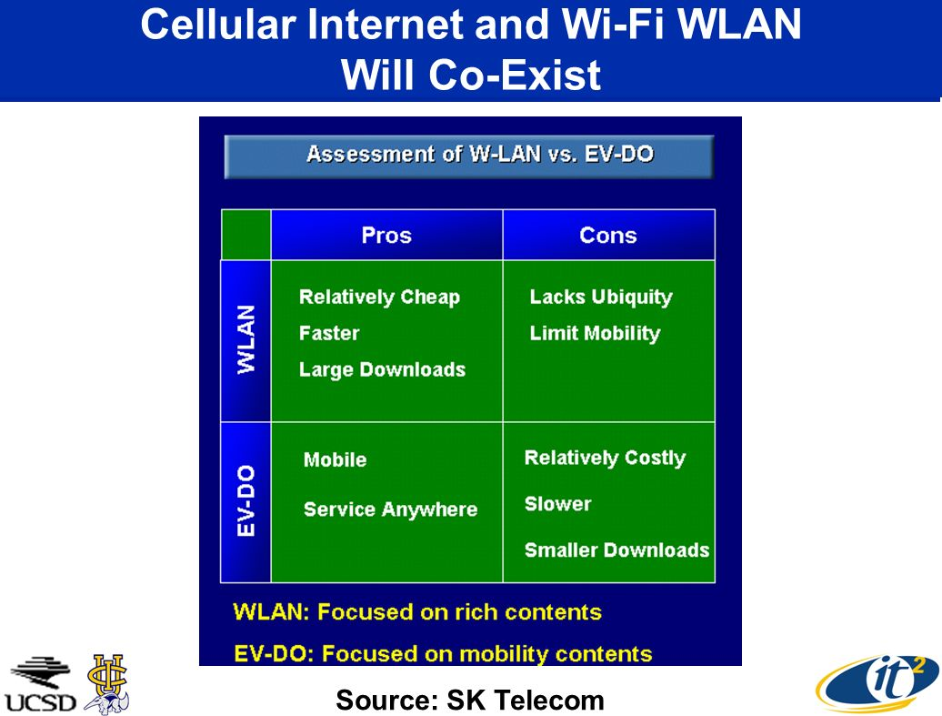 Cellular Internet and Wi-Fi WLAN Will Co-Exist Source: SK Telecom