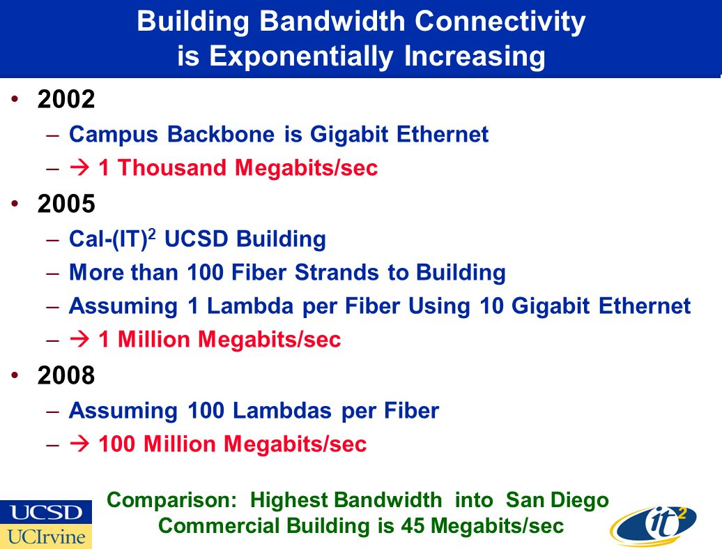 Building Bandwidth Connectivity is Exponentially Increasing 2002 –Campus Backbone is Gigabit Ethernet – 1 Thousand Megabits/sec 2005 –Cal-(IT) 2 UCSD Building –More than 100 Fiber Strands to Building –Assuming 1 Lambda per Fiber Using 10 Gigabit Ethernet – 1 Million Megabits/sec 2008 –Assuming 100 Lambdas per Fiber – 100 Million Megabits/sec Comparison: Highest Bandwidth into San Diego Commercial Building is 45 Megabits/sec