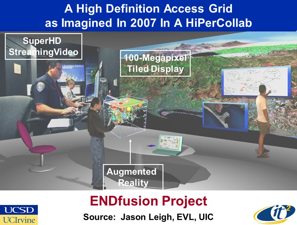 A High Definition Access Grid as Imagined In 2007 In A HiPerCollab Source: Jason Leigh, EVL, UIC Augmented Reality SuperHD StreamingVideo 100-Megapixel Tiled Display ENDfusion Project