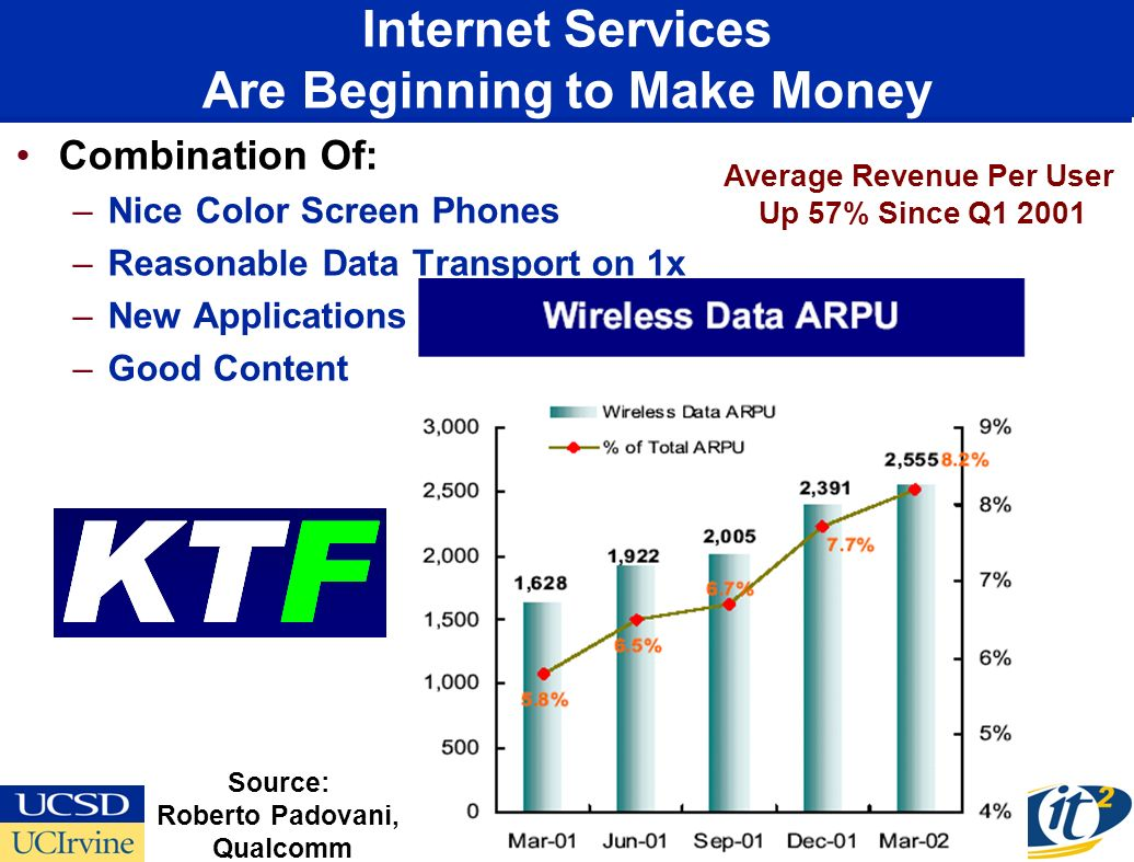 Internet Services Are Beginning to Make Money Combination Of: –Nice Color Screen Phones –Reasonable Data Transport on 1x –New Applications –Good Content Average Revenue Per User Up 57% Since Q1 2001 Source: Roberto Padovani, Qualcomm
