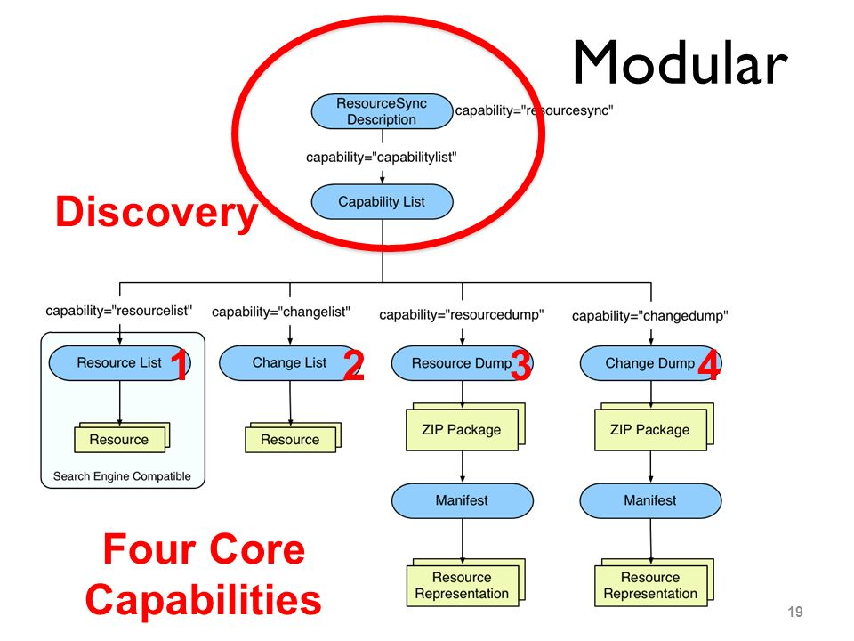 19 Modular Discovery Four Core Capabilities 1234