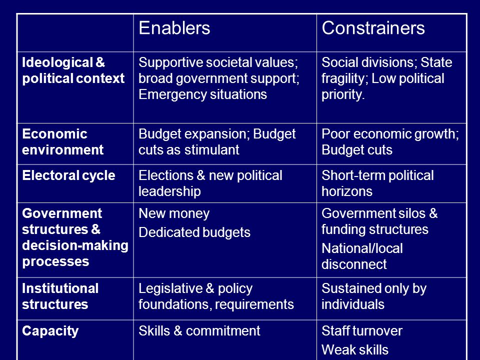 EnablersConstrainers Ideological & political context Supportive societal values; broad government support; Emergency situations Social divisions; State fragility; Low political priority.