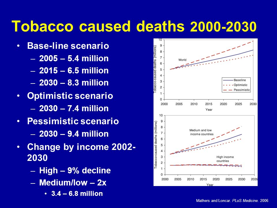 Tobacco caused deaths 2000-2030 Base-line scenario –2005 – 5.4 million –2015 – 6.5 million –2030 – 8.3 million Optimistic scenario –2030 – 7.4 million Pessimistic scenario –2030 – 9.4 million Change by income 2002- 2030 –High – 9% decline –Medium/low – 2x 3.4 – 6.8 million Mathers and Loncar.