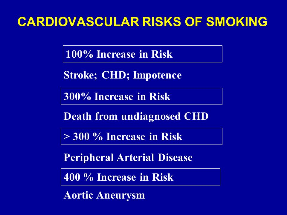 CARDIOVASCULAR RISKS OF SMOKING 100% Increase in Risk 300% Increase in Risk Stroke; CHD; Impotence Death from undiagnosed CHD > 300 % Increase in Risk Peripheral Arterial Disease 400 % Increase in Risk Aortic Aneurysm