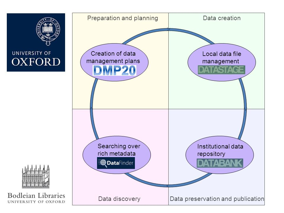 Preparation and planningData creation Data discoveryData preservation and publication Creation of data management plans > > > > Local data file management – DataStage Institutional data repository – DataBank Searching over rich metadata – DataFinder
