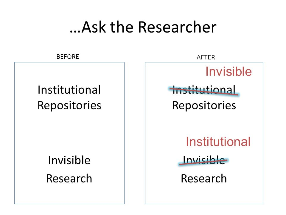 …Ask the Researcher Institutional Repositories Invisible Research Invisible Institutional Repositories Institutional Invisible Research BEFORE AFTER