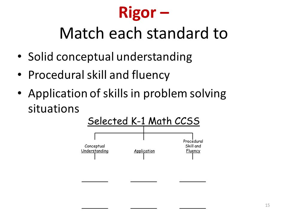 Rigor – Match each standard to Solid conceptual understanding Procedural skill and fluency Application of skills in problem solving situations 15