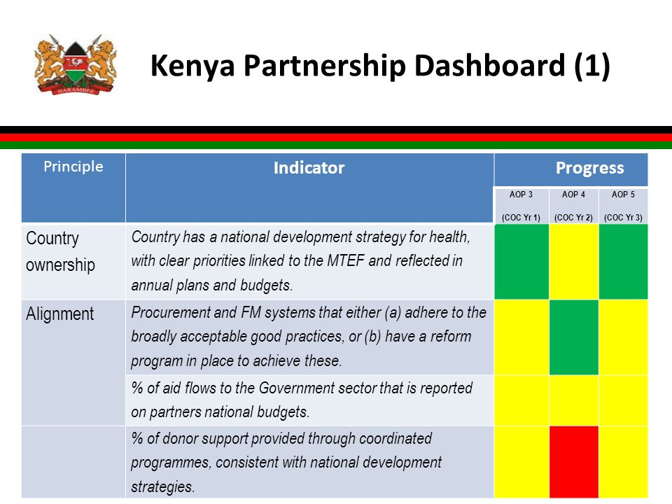 Kenya Partnership Dashboard (1) l xx Principle Indicator Progress AOP 3 (COC Yr 1) AOP 4 (COC Yr 2) AOP 5 (COC Yr 3) Country ownership Country has a national development strategy for health, with clear priorities linked to the MTEF and reflected in annual plans and budgets.