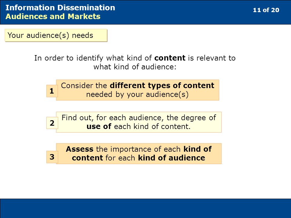 11 of 20 Information Dissemination Audiences and Markets Consider the different types of content needed by your audience(s) Find out, for each audience, the degree of use of each kind of content.