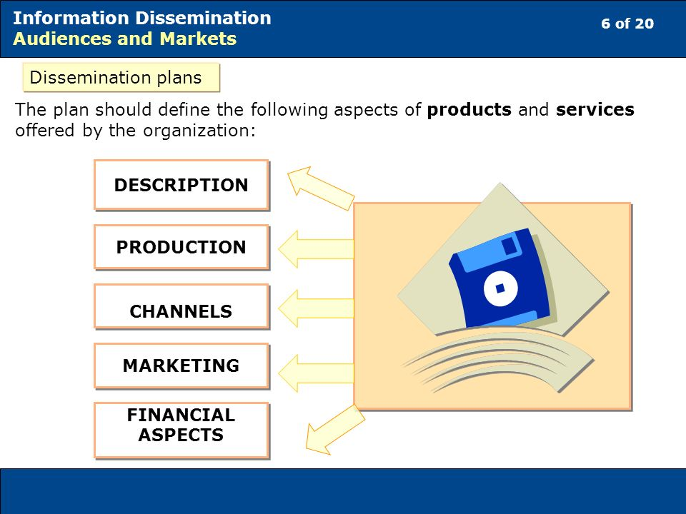 6 of 20 Information Dissemination Audiences and Markets The plan should define the following aspects of products and services offered by the organization: DESCRIPTION PRODUCTION CHANNELS MARKETING FINANCIAL ASPECTS Dissemination plans