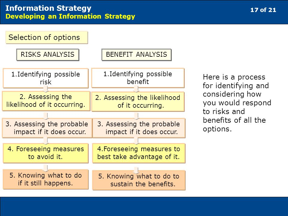 17 of 21 Information Strategy Developing an Information Strategy Selection of options 1.Identifying possible benefit 2.