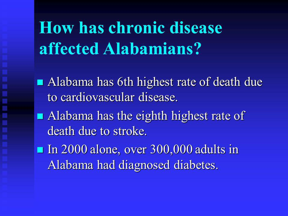 n Alabama has 6th highest rate of death due to cardiovascular disease.