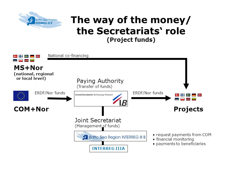 The way of the money/ the Secretariats role (Project funds) INTERREG IIIA COM+Nor MS+Nor (national, regional or local level) Projects request payments from COM financial monitoring payments to beneficiaries Joint Secretariat (Management of funds) Paying Authority (Transfer of funds) ERDF/Nor funds National co-financing ERDF/Nor funds