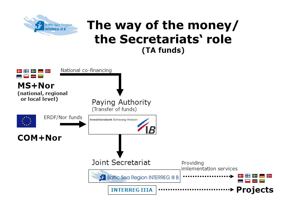 The way of the money/ the Secretariats role (TA funds) INTERREG IIIA COM+Nor MS+Nor (national, regional or local level) Projects Joint Secretariat Paying Authority (Transfer of funds) ERDF/Nor funds National co-financing Providing imlementation services