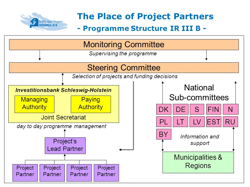 The Place of Project Partners - Programme Structure IR III B -....