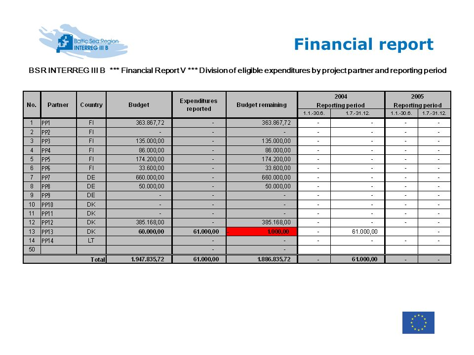 BSR INTERREG III B *** Financial Report V *** Division of eligible expenditures by project partner and reporting period