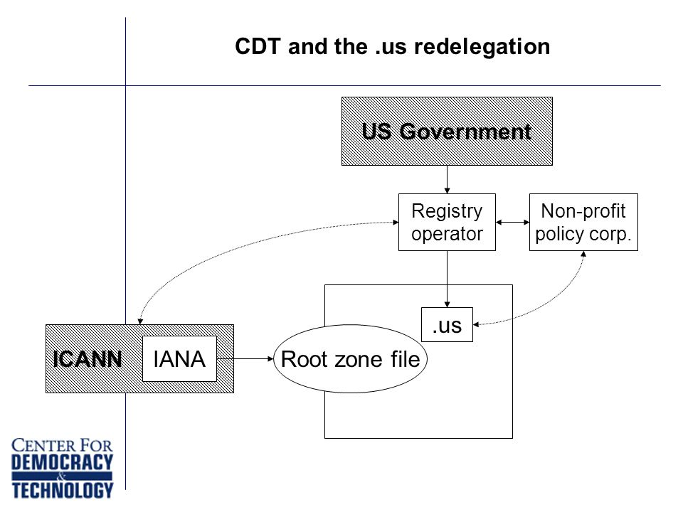 CDT and the.us redelegation Registry operator Non-profit policy corp.