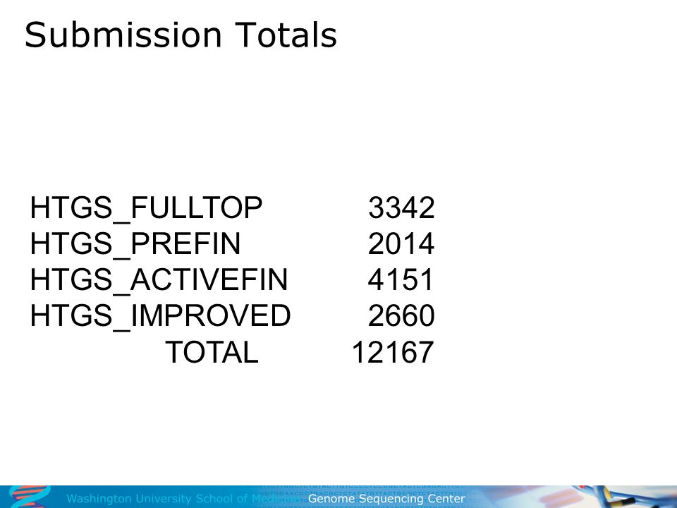 Submission Totals HTGS_FULLTOP3342 HTGS_PREFIN2014 HTGS_ACTIVEFIN4151 HTGS_IMPROVED2660 TOTAL 12167