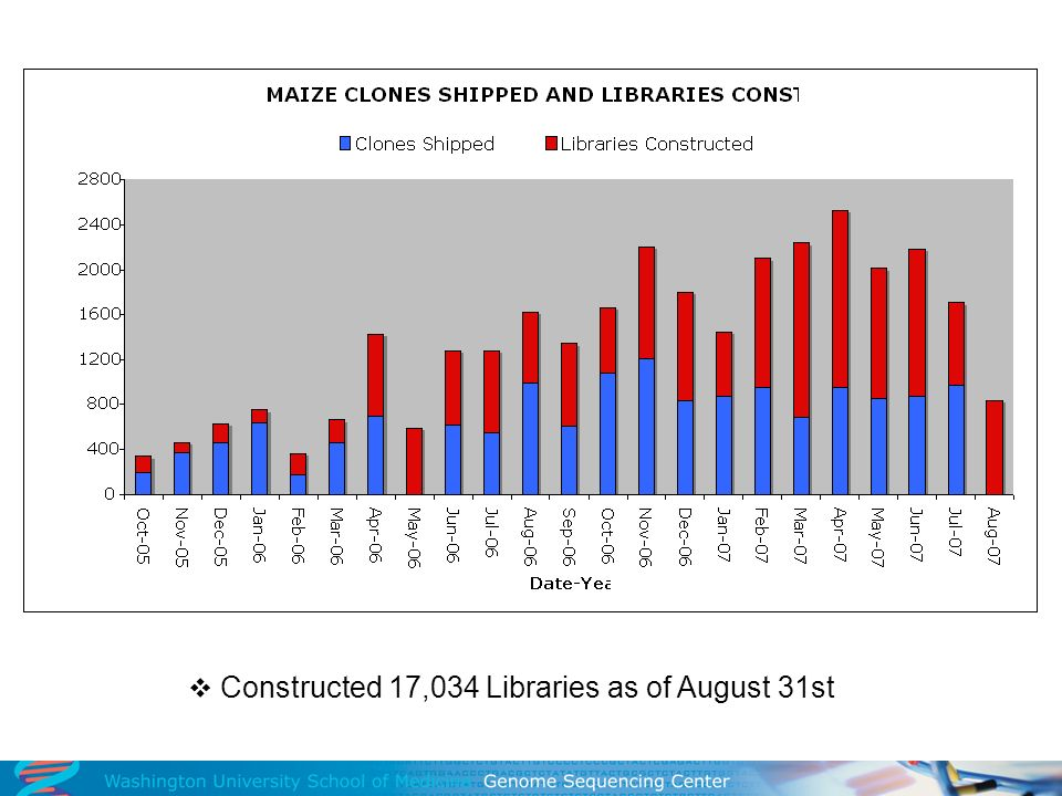 Constructed 17,034 Libraries as of August 31st
