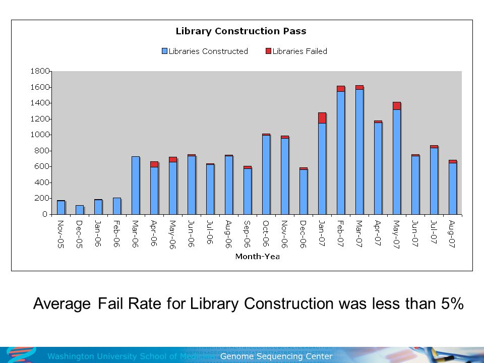 Average Fail Rate for Library Construction was less than 5%