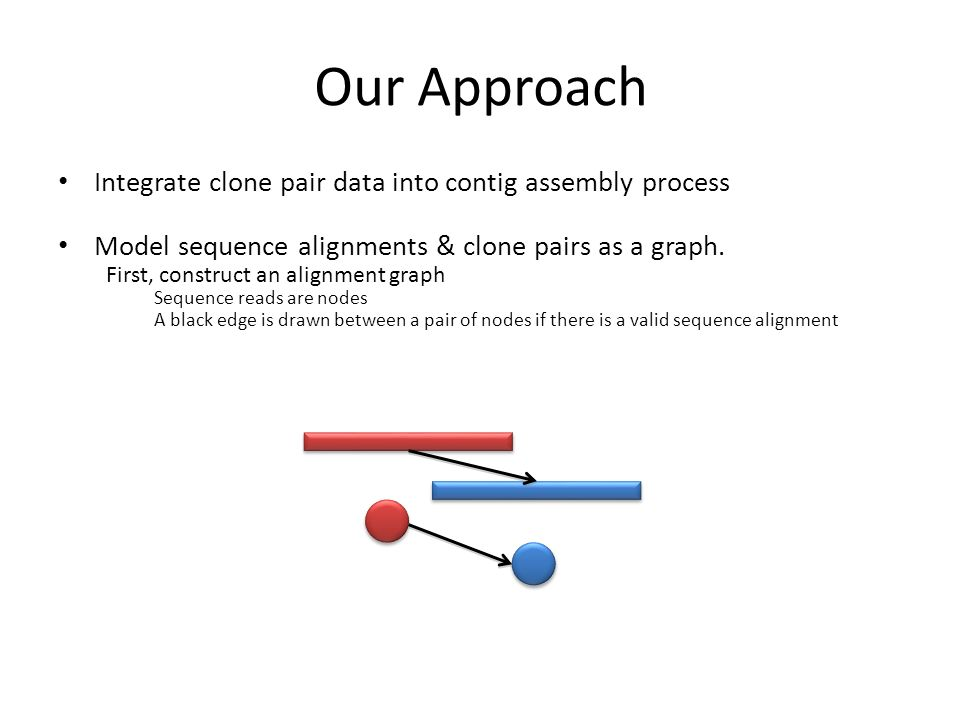 Our Approach Integrate clone pair data into contig assembly process Model sequence alignments & clone pairs as a graph.