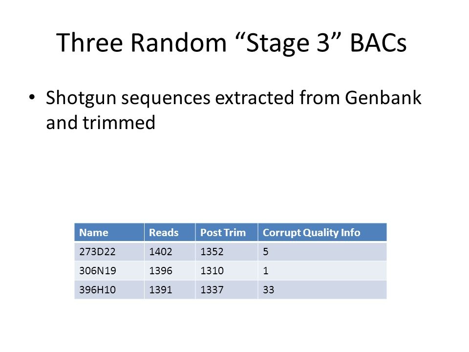 Three Random Stage 3 BACs Shotgun sequences extracted from Genbank and trimmed NameReadsPost TrimCorrupt Quality Info 273D22140213525 306N19139613101 396H101391133733