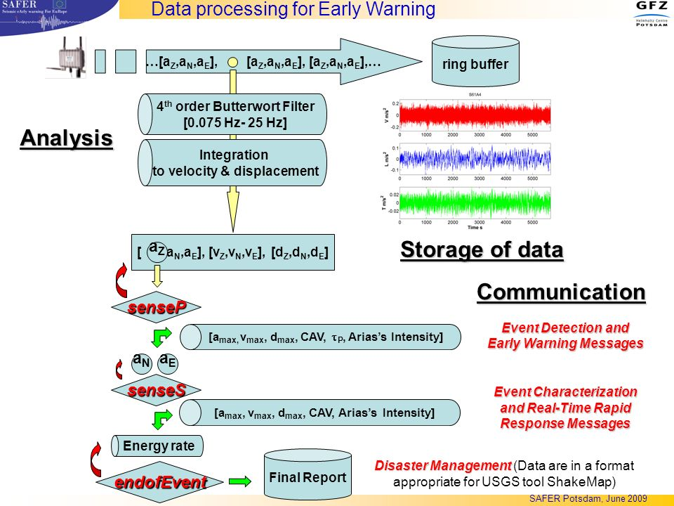 Analysis Communication Storage of data Data processing for Early Warning …[a Z,a N,a E ], [a Z,a N,a E ], [a Z,a N,a E ],… [,a N,a E ], [v Z,v N,v E ], [d Z,d N,d E ] 4 th order Butterwort Filter [0.075 Hz- 25 Hz] ring buffer Integration to velocity & displacement senseP aZaZ aNaN aEaE senseS [a max, v max, d max, CAV, P, Ariass Intensity] [a max, v max, d max, CAV, Ariass Intensity] endofEvent Energy rate Final Report Disaster Management Disaster Management (Data are in a format appropriate for USGS tool ShakeMap) Event Detection and Early Warning Messages Event Characterization and Real-Time Rapid Response Messages SAFER Potsdam, June 2009