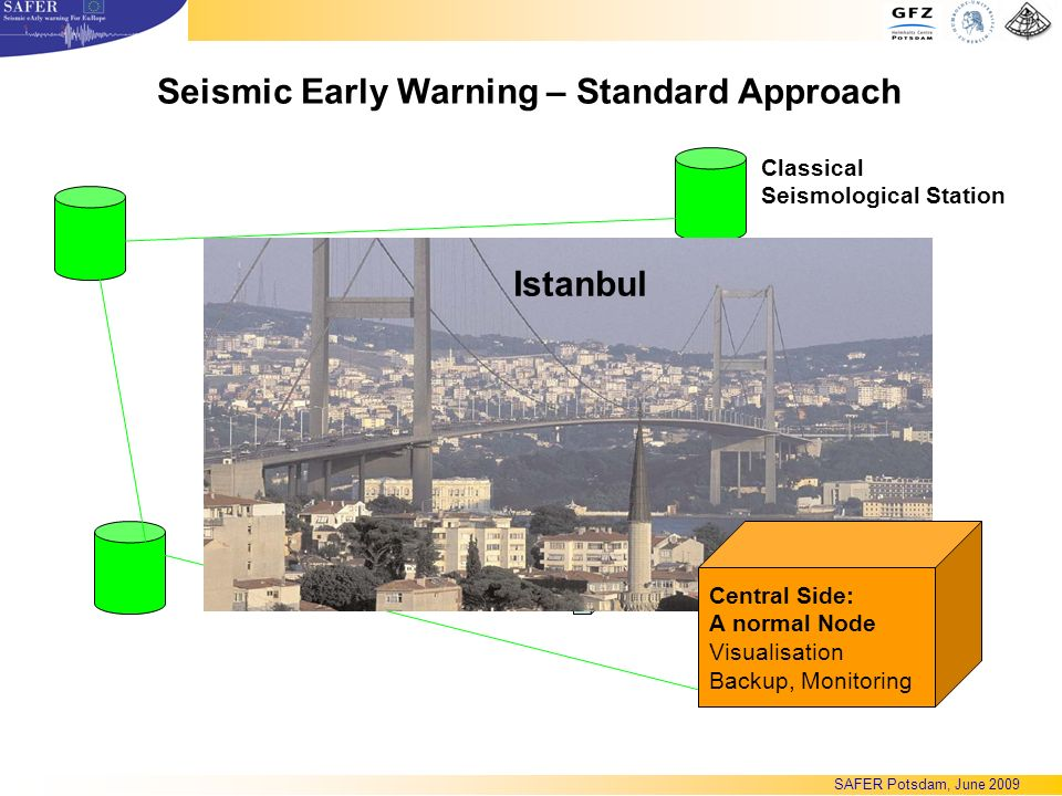 Seismic Early Warning – Standard Approach WLAN Classical Seismological Station DSL Istanbul Central Side: A normal Node Visualisation Backup, Monitoring SAFER Potsdam, June 2009