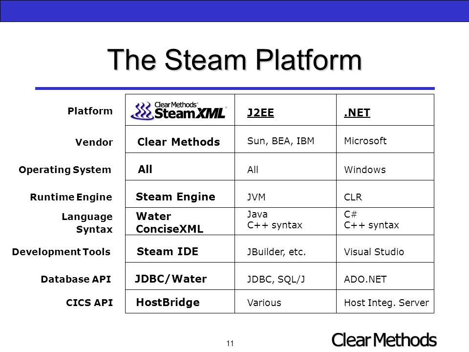 11 The Steam Platform Platform Vendor Clear Methods Operating System All Runtime Engine Steam Engine Language Water Syntax ConciseXML Development Tools Steam IDE CICS API HostBridge Database API JDBC/Water J2EE.NET Sun, BEA, IBMMicrosoft AllWindows JVMCLR JavaC#C++ syntax JBuilder, etc.Visual Studio JDBC, SQL/JADO.NET VariousHost Integ.